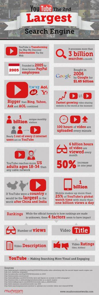 YouTube, de tweede zoekmachine van de wereld!