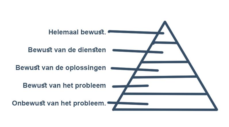 klanten driehoek marketing